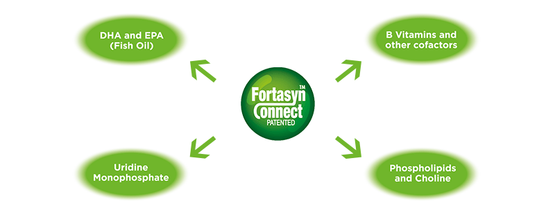 Fortasyn Connect