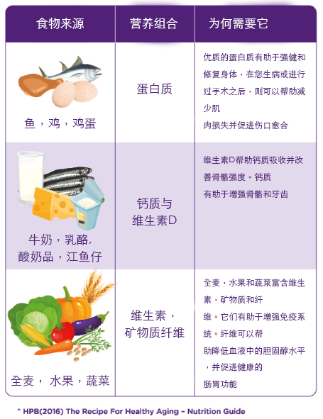 Nutricia-FortisipArticle2-v1-table-Chinese