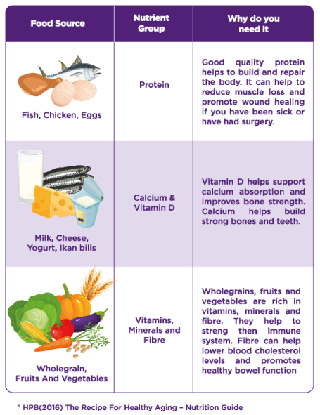 Nutricia-FortisipArticle2-v1-table.png